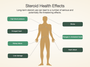 Steroid Uses (Clinical Applications)